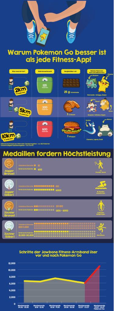 Pokemon Go Infografik MeinBauch.net-shrinked